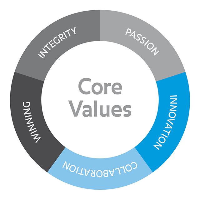 Core value (Circle)
